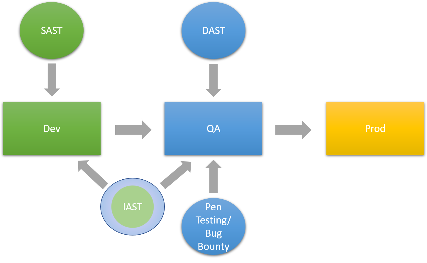 Diagram showing how SAST, DAST, IAST, and Pen testing/bug bounty tie into the secure software development life cycle